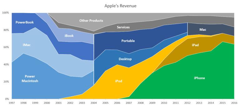 Editorial: The future of Apple's Macintosh