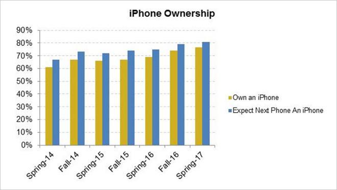Mezi mladými Američany je rekordní zájem o nový iPhone i Apple Watch
