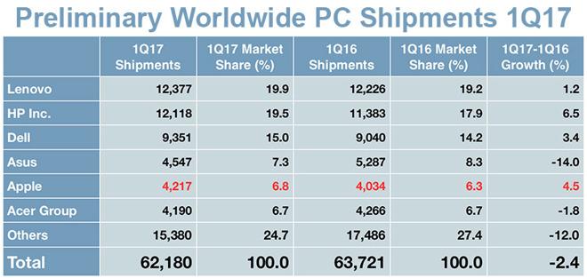 Trh s počítači nadále stagnuje, ale Macům se vedlo