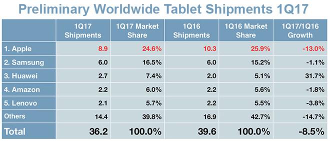 Nejprodávanějším tabletem je stále iPad